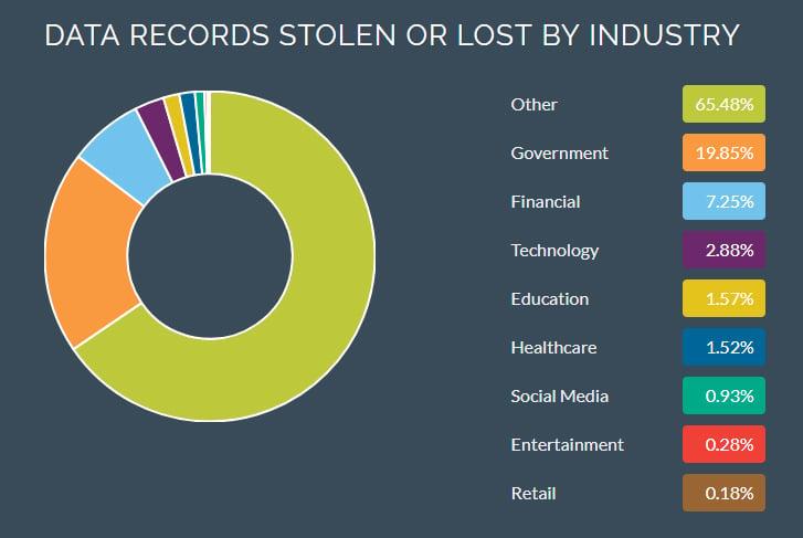 Data Breach by Industry
