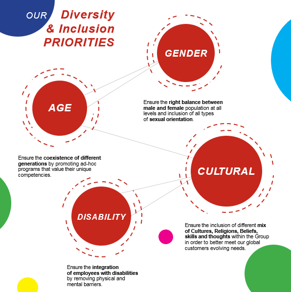 Diversity and Inclusion overview