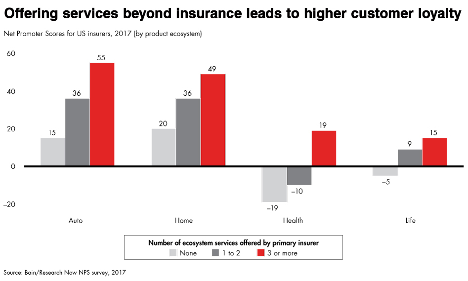 """chart showing """"Offering services beyond insurance leads to higher customer loyalty"""""""