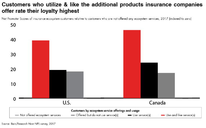 """Chart displaying """"Customers who utilize & like additional products insurance companies offer rate their loyalty highest"""""""