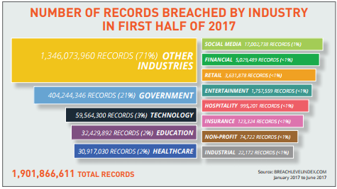 cybersecurity awareness month chart