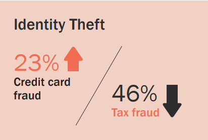 Identity theft statistic on credit card and tax fraud