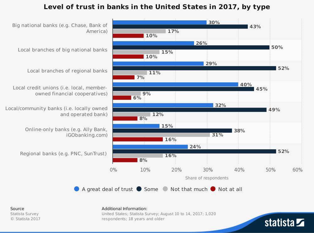 """chart displaying """"Level of Trust in banks in the United States"""""""